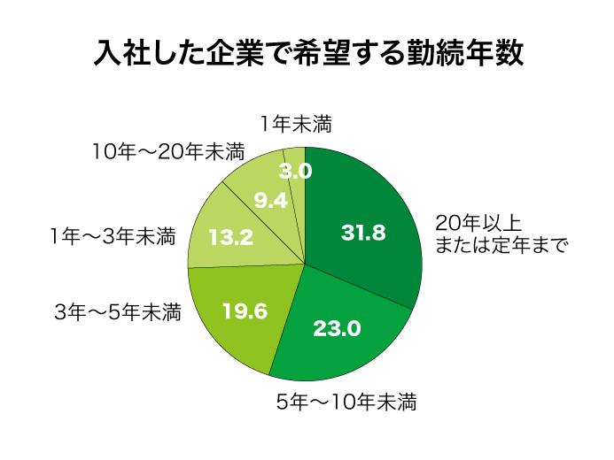 入社した企業で希望する金属年数グラフ