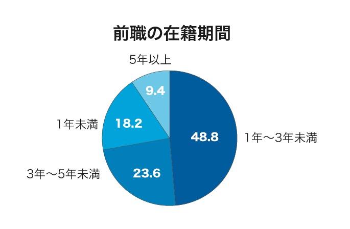 前職の在籍期間グラフ