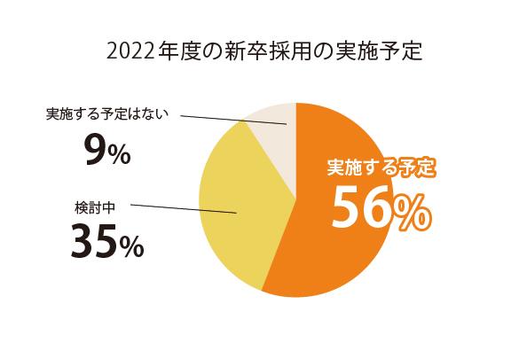 2022年度の新卒採用の実施予定