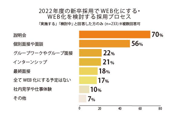 2022年度の新卒採用でWEB化にする・WEB化を検討する採用プロセス